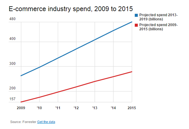 eCommerce Industry Spend 2009 to 2015